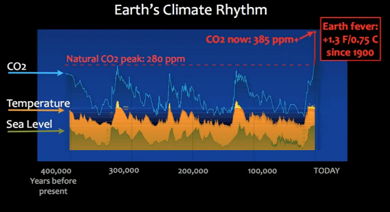 CO2 levels chart James Balog