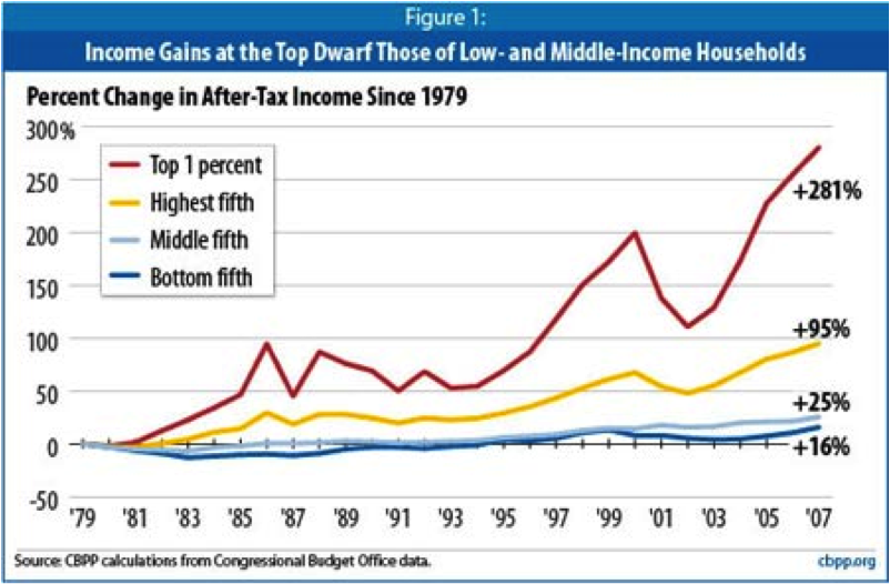 graph rising inequality