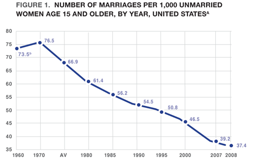 Institute_for_American_Values_Marriage