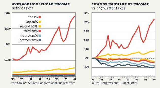 inequality_CBO